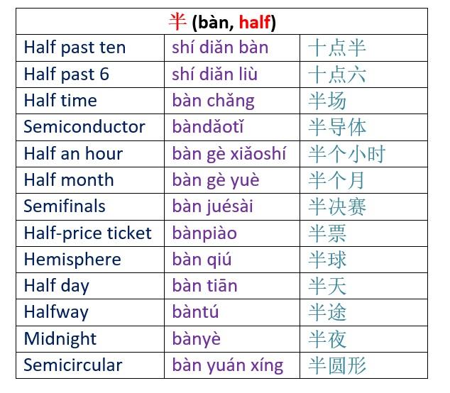 dating vocabulary chinese